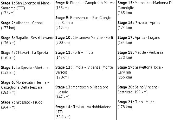 Giro d Italia 2015 stages